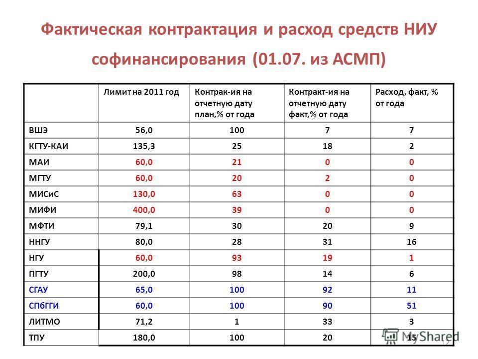Фактическая контрактация и расход средств НИУ софинансирования (01.07. из АСМП) Лимит на 2011 годКонтрак-ия на отчетную дату план,% от года Контракт-ия на отчетную дату факт,% от года Расход, факт, % от года ВШЭ56,010077 КГТУ-КАИ135,325182 МАИ60,0210