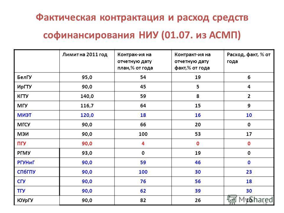 Фактическая контрактация и расход средств софинансирования НИУ (01.07. из АСМП) Лимит на 2011 годКонтрак-ия на отчетную дату план,% от года Контракт-ия на отчетную дату факт,% от года Расход, факт, % от года БелГУ95,054196 ИрГТУ90,04554 КГТУ140,05982