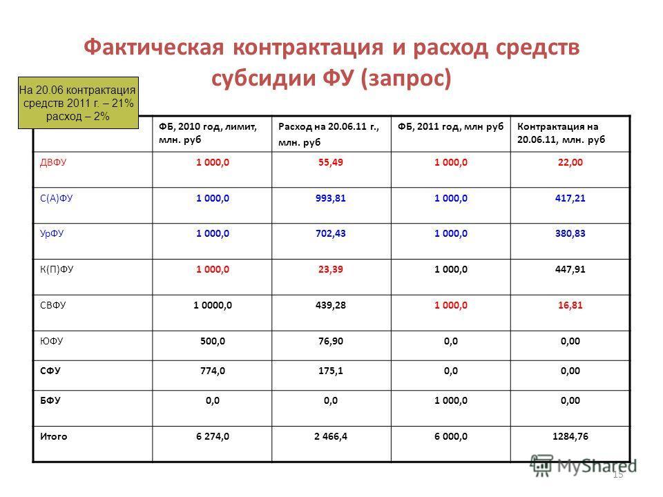 Фактическая контрактация и расход средств субсидии ФУ (запрос) ФБ, 2010 год, лимит, млн. руб Расход на 20.06.11 г., млн. руб ФБ, 2011 год, млн рубКонтрактация на 20.06.11, млн. руб ДВФУ1 000,055,491 000,022,00 С(А)ФУ1 000,0993,811 000,0417,21 УрФУ1 0