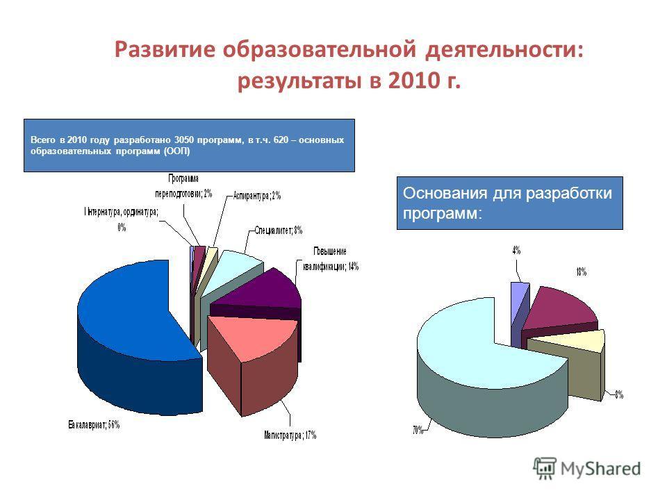 Развитие образовательной деятельности: результаты в 2010 г. Всего в 2010 году разработано 3050 программ, в т.ч. 620 – основных образовательных программ (ООП) Основания для разработки программ: