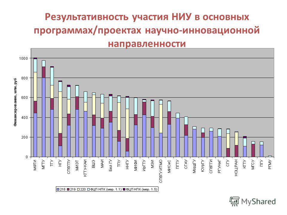 Результативность участия НИУ в основных программах/проектах научно-инновационной направленности