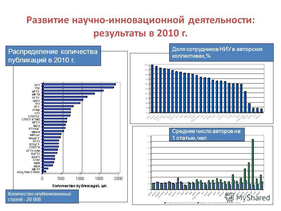 26 Развитие научно-инновационной деятельности: результаты в 2010 г. Распределение количества публикаций в 2010 г. Доля сотрудников НИУ в авторских коллективах,% Среднее число авторов на 1 статью, чел Количество опубликованных статей - 20 008