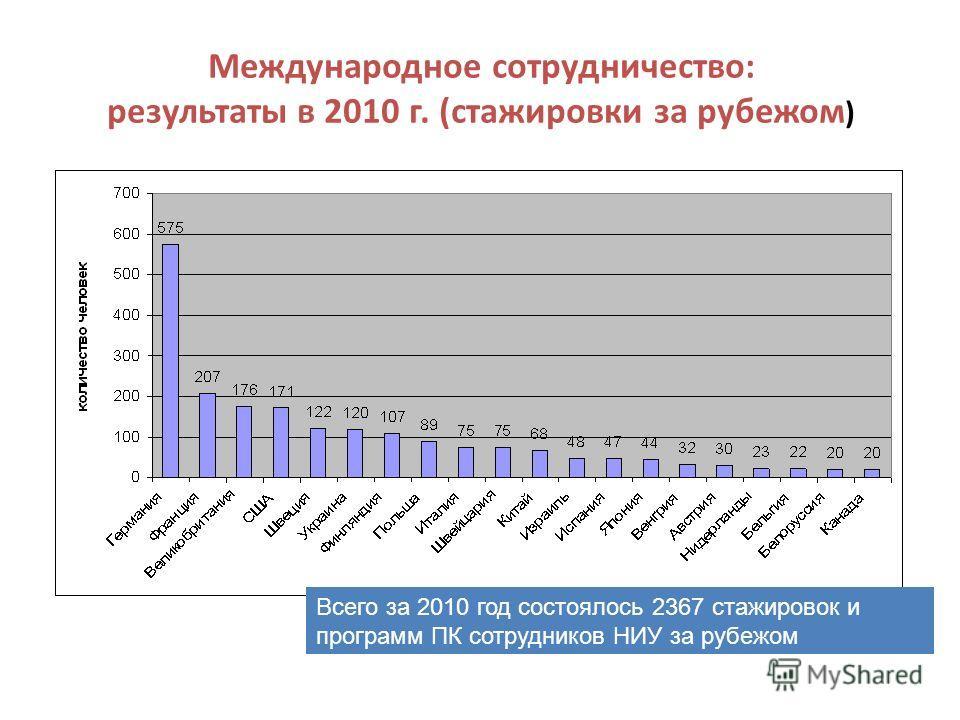 Международное сотрудничество: результаты в 2010 г. (стажировки за рубежом ) Всего за 2010 год состоялось 2367 стажировок и программ ПК сотрудников НИУ за рубежом