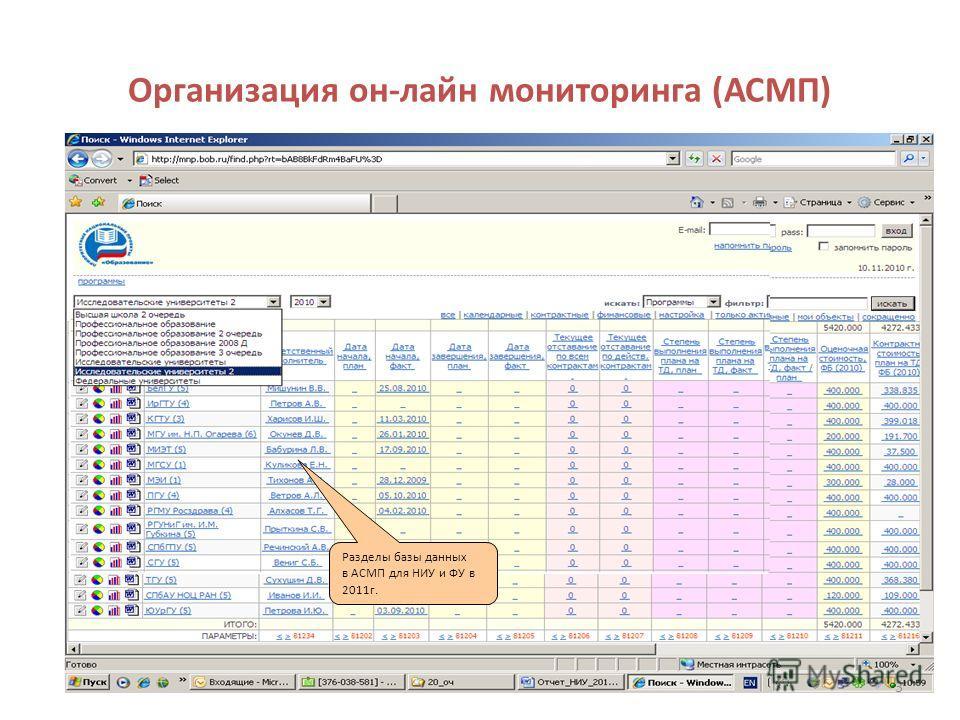 Организация он-лайн мониторинга (АСМП) Разделы базы данных в АСМП для НИУ и ФУ в 2011г. 3