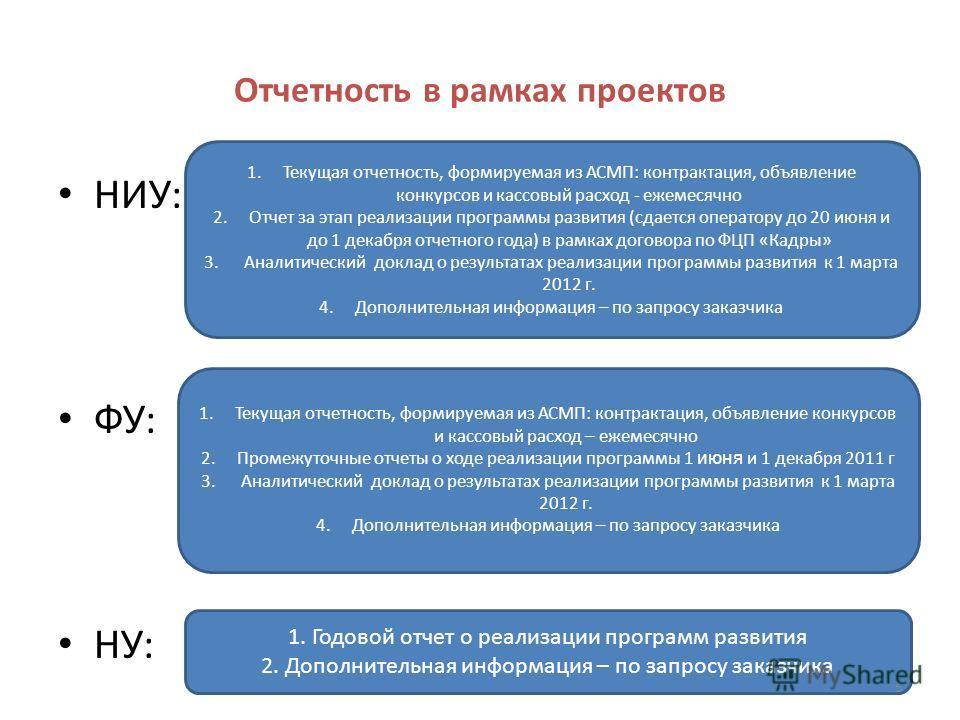 Отчетность в рамках проектов НИУ: ФУ: НУ: 1.Текущая отчетность, формируемая из АСМП: контрактация, объявление конкурсов и кассовый расход - ежемесячно 2.Отчет за этап реализации программы развития (сдается оператору до 20 июня и до 1 декабря отчетног