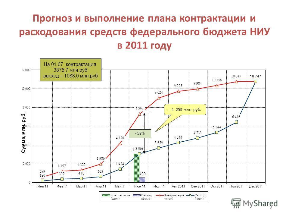 Прогноз и выполнение плана контрактации и расходования средств федерального бюджета НИУ в 2011 году На 01.07. контрактация 3875,7 млн.руб расход – 1088,0 млн.руб 9