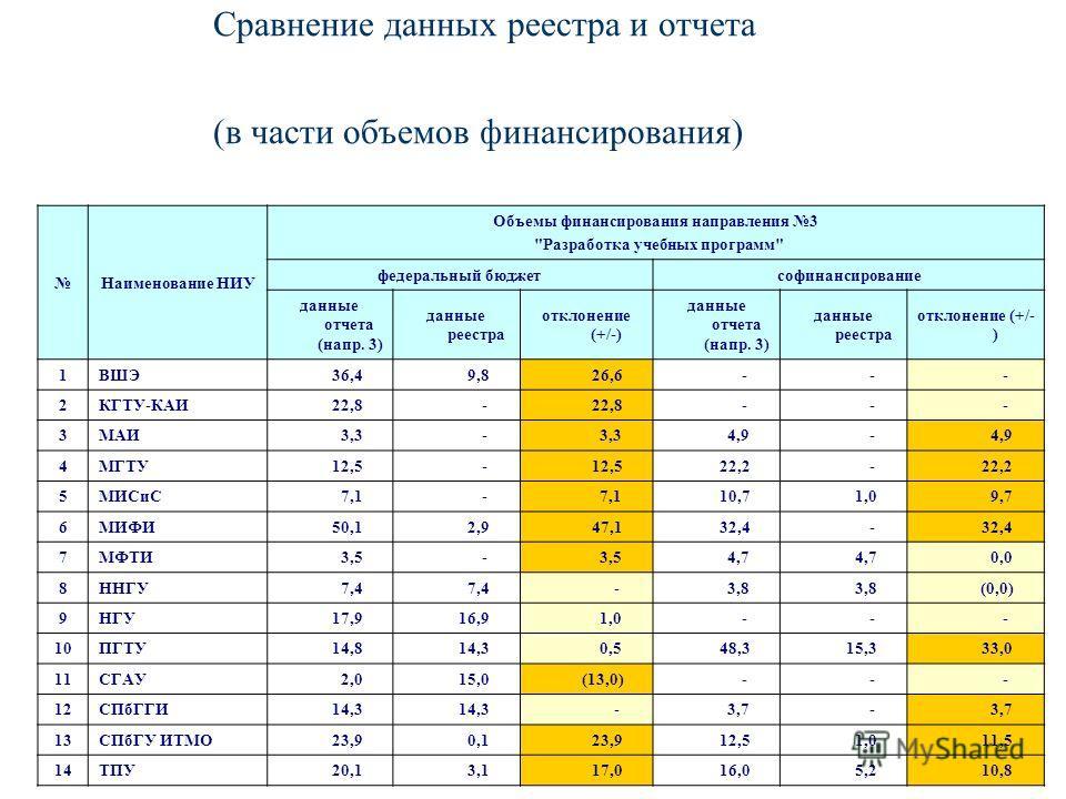 Сравнение данных реестра и отчета (в части объемов финансирования) Наименование НИУ Объемы финансирования направления 3