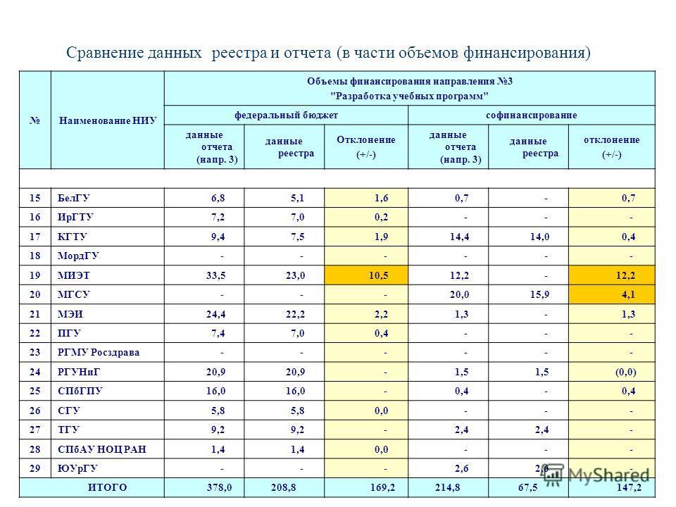 Сравнение данных реестра и отчета(в части объемов финансирования) Наименование НИУ Объемы финансирования направления 3