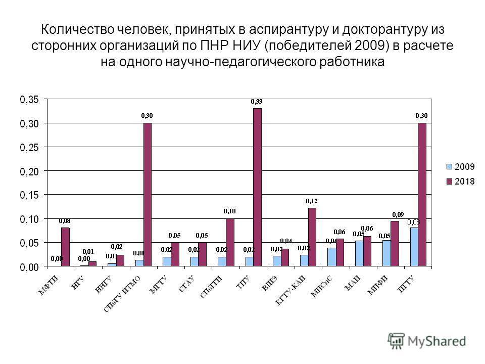 Количество человек, принятых в аспирантуру и докторантуру из сторонних организаций по ПНР НИУ (победителей 2009) в расчете на одного научно-педагогического работника