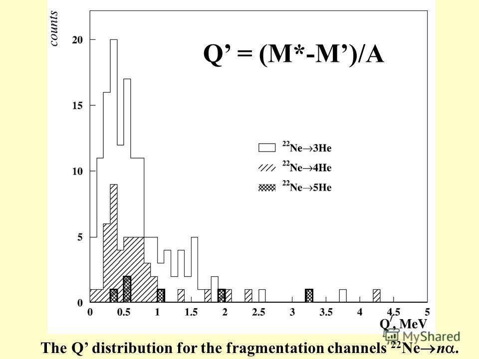 The Q distribution for the fragmentation channels 22 Ne n. Q = (M*-M)/A