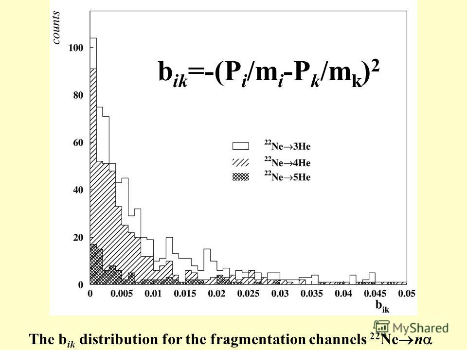 The b ik distribution for the fragmentation channels 22 Ne n b ik =-(P i /m i -P k /m k ) 2