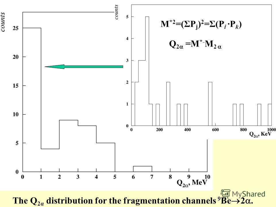 The Q 2α distribution for the fragmentation channels 9 Be 2. M *2 =(ΣP j ) 2 =Σ(P i P k ) Q 2 =M *- M 2