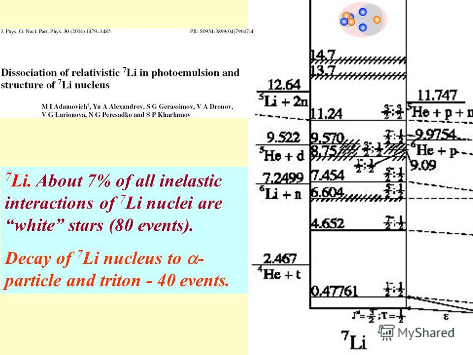 7 Li. About 7% of all inelastic interactions of 7 Li nuclei are white stars (80 events). Decay of 7 Li nucleus to - particle and triton - 40 events.