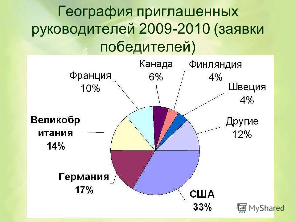 География приглашенных руководителей 2009-2010 (заявки победителей)