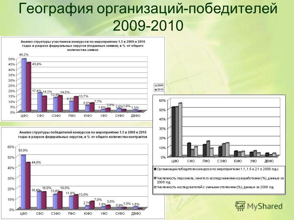География организаций-победителей 2009-2010