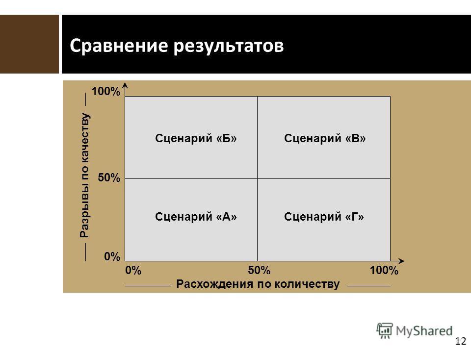 12 Сравнение результатов 0%50%100% Расхождения по количеству 0% 50% 100% Разрывы по качеству Сценарий «А» Сценарий «Б»Сценарий «В» Сценарий «Г»