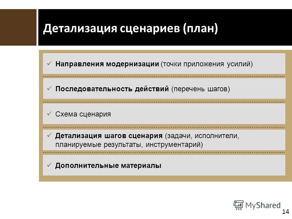 14 Детализация сценариев (план) Направления модернизации (точки приложения усилий) Последовательность действий (перечень шагов) Детализация шагов сценария (задачи, исполнители, планируемые результаты, инструментарий) Дополнительные материалы Схема сц