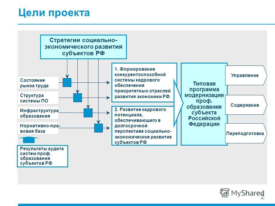 2 Цели проекта Стратегии социально- экономического развития субъектов РФ 1. Формирование конкурентоспособной системы кадрового обеспечения приоритетных отраслей развития экономики РФ 2. Развитие кадрового потенциала, обеспечивающего в долгосрочной пе