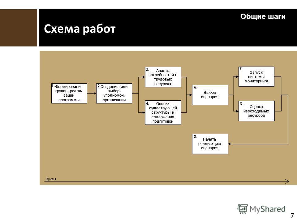 7 Схема работ Создание (или выбор) уполномоч. организации Анализ потребностей в трудовых ресурсах Оценка существующей структуры и содержания подготовки Выбор сценария Запуск системы мониторинга 3. 4. 5. 7. Время Общие шаги Формирование группы реали-