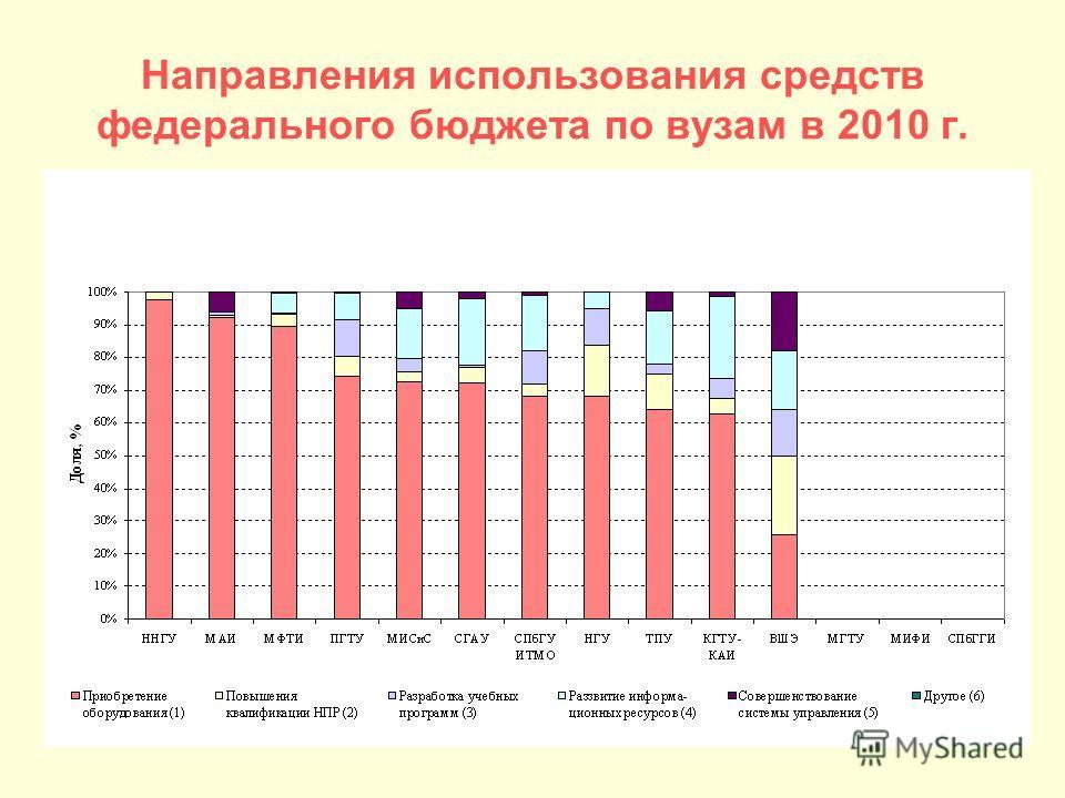 Направления использования средств федерального бюджета по вузам в 2010 г.
