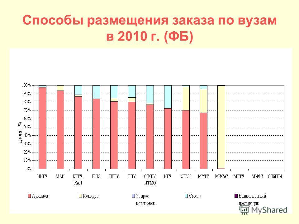 Способы размещения заказа по вузам в 2010 г. (ФБ)