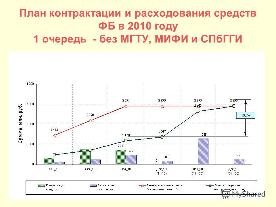 План контрактации и расходования средств ФБ в 2010 году 1 очередь - без МГТУ, МИФИ и СПбГГИ