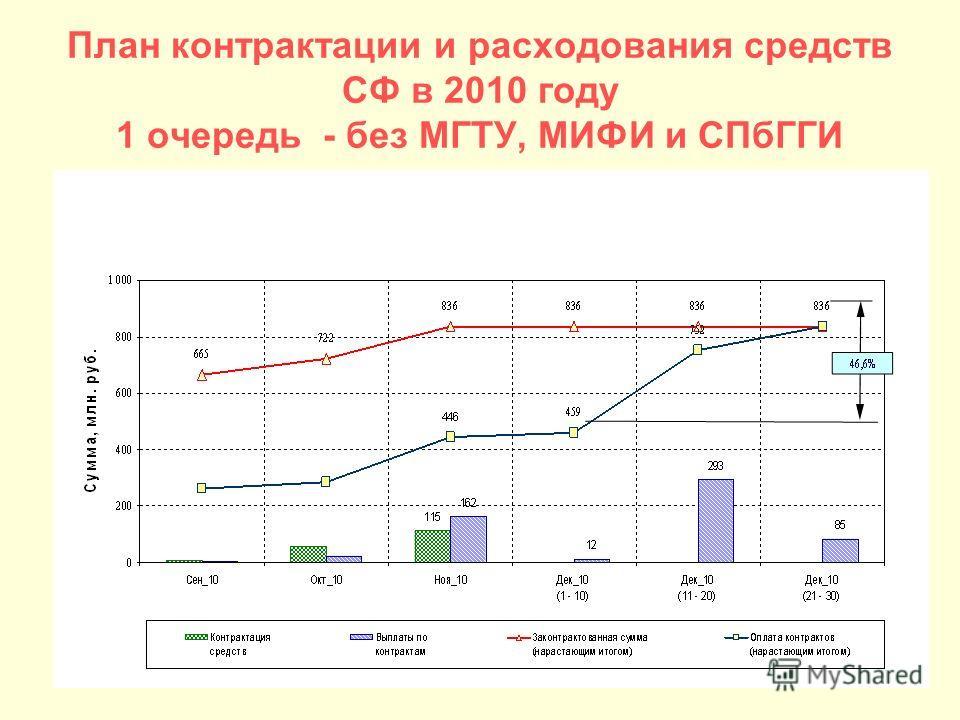 План контрактации и расходования средств СФ в 2010 году 1 очередь - без МГТУ, МИФИ и СПбГГИ