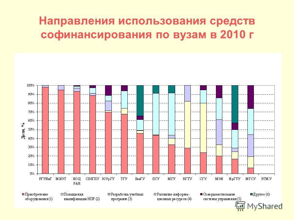 Направления использования средств софинансирования по вузам в 2010 г