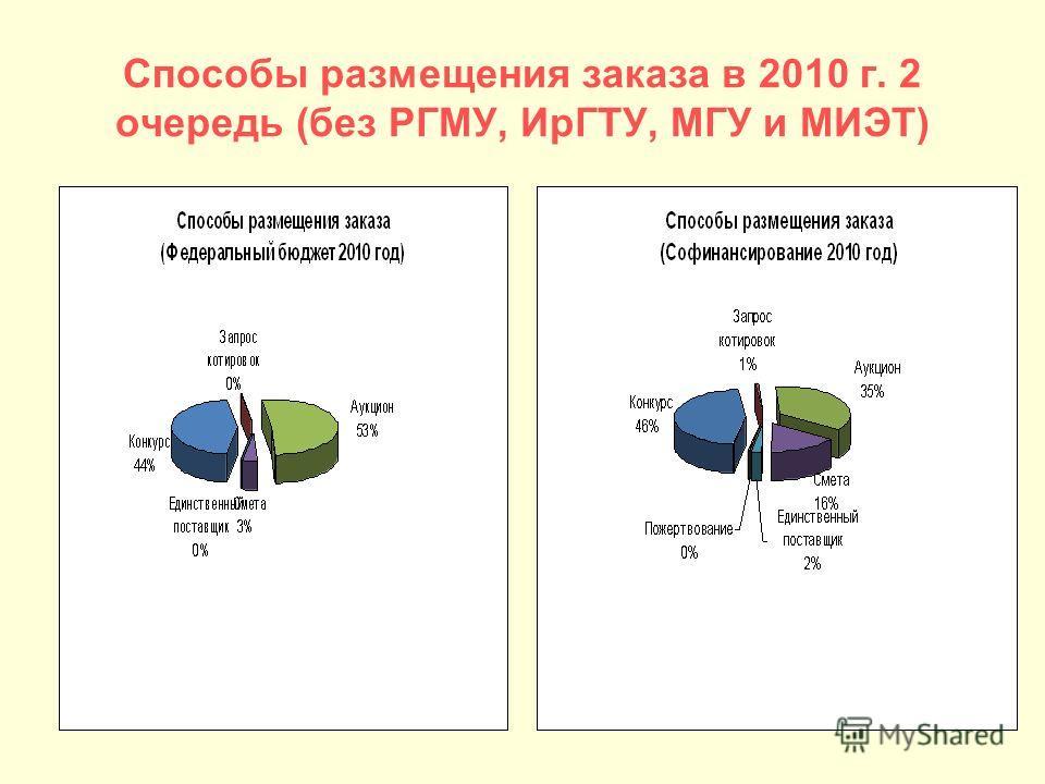 Способы размещения заказа в 2010 г. 2 очередь (без РГМУ, ИрГТУ, МГУ и МИЭТ)
