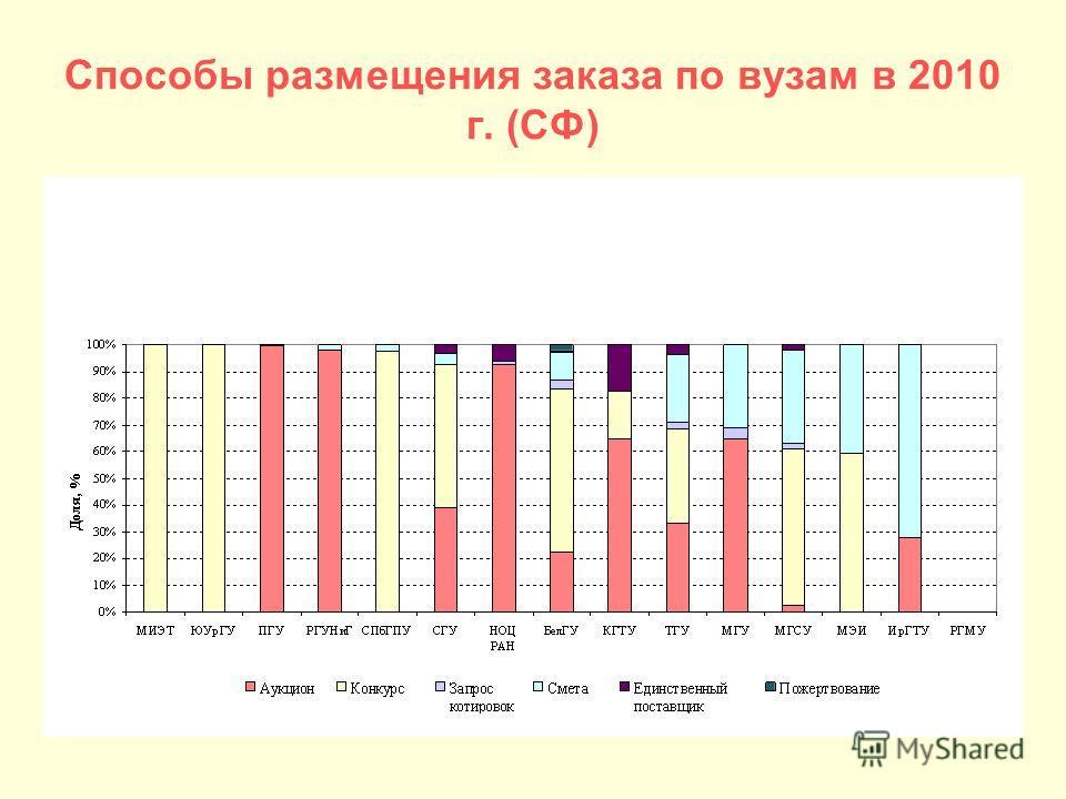 Способы размещения заказа по вузам в 2010 г. (СФ)