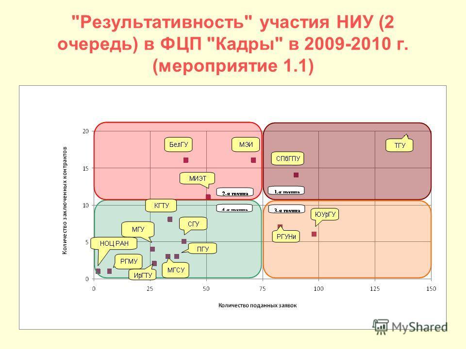 Результативность участия НИУ (2 очередь) в ФЦП Кадры в 2009-2010 г. (мероприятие 1.1)