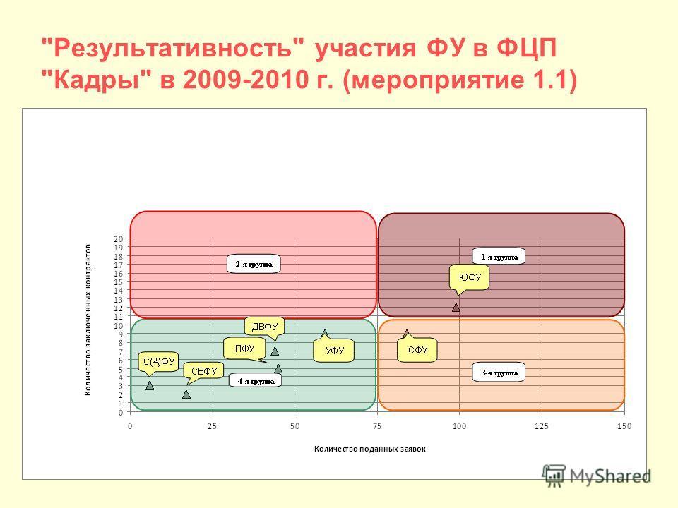 Результативность участия ФУ в ФЦП Кадры в 2009-2010 г. (мероприятие 1.1)