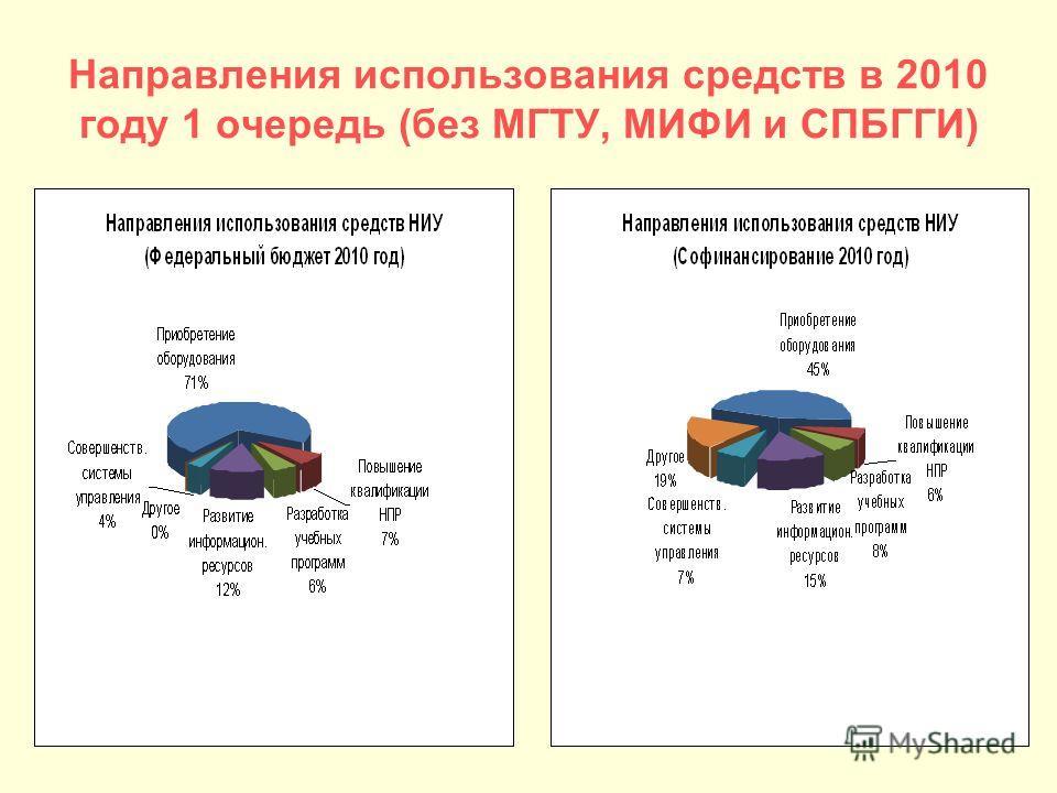 Направления использования средств в 2010 году 1 очередь (без МГТУ, МИФИ и СПБГГИ)