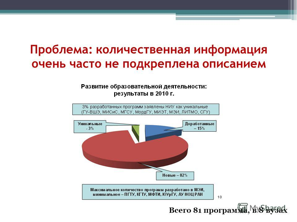 Проблема: количественная информация очень часто не подкреплена описанием Всего 81 программа, в 8 вузах