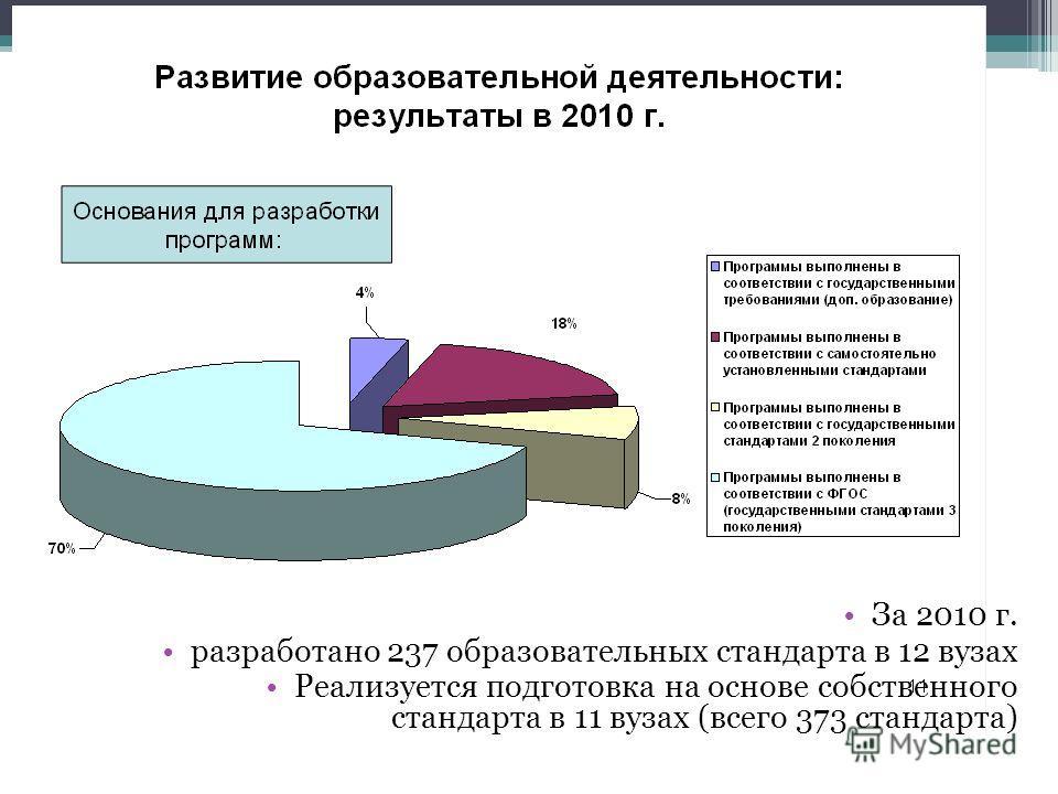 За 2010 г. разработано 237 образовательных стандарта в 12 вузах Реализуется подготовка на основе собственного стандарта в 11 вузах (всего 373 стандарта)
