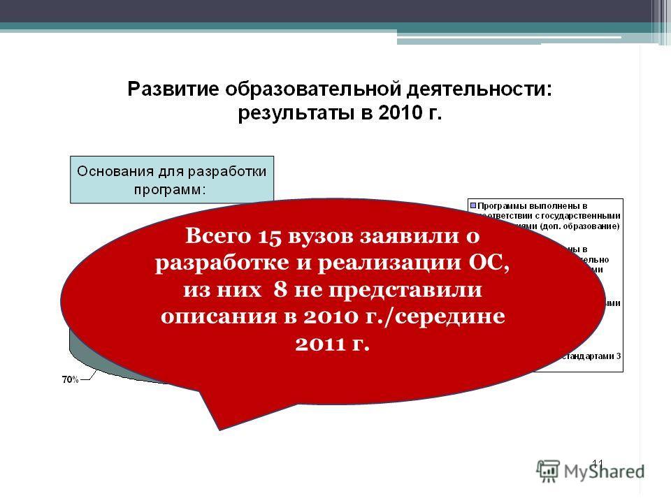 Всего 15 вузов заявили о разработке и реализации ОС, из них 8 не представили описания в 2010 г./середине 2011 г.