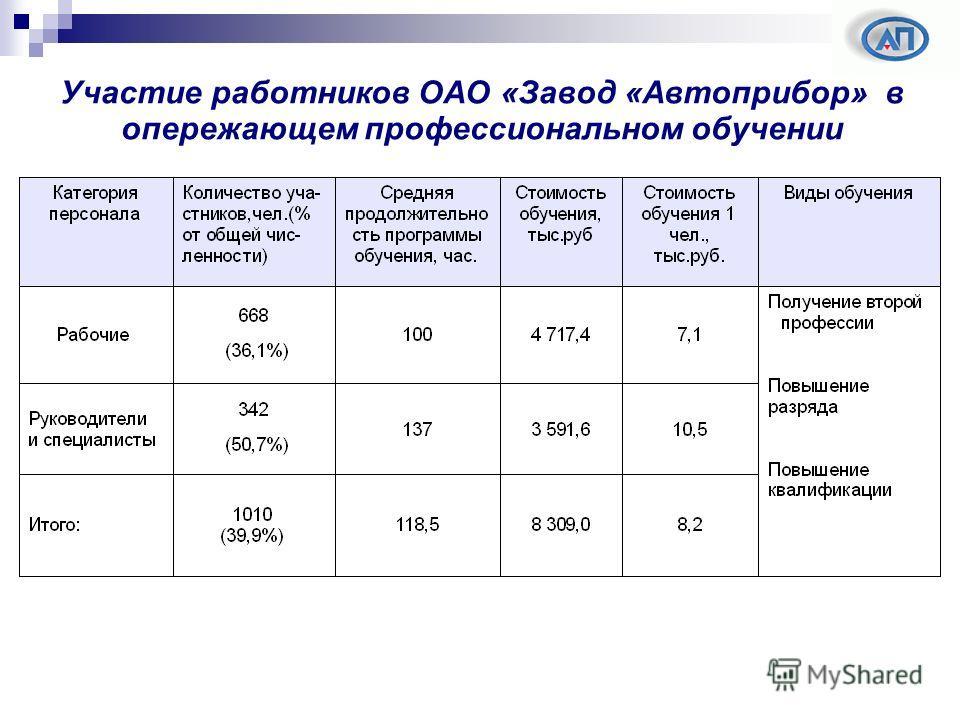 Участие работников ОАО «Завод «Автоприбор» в опережающем профессиональном обучении