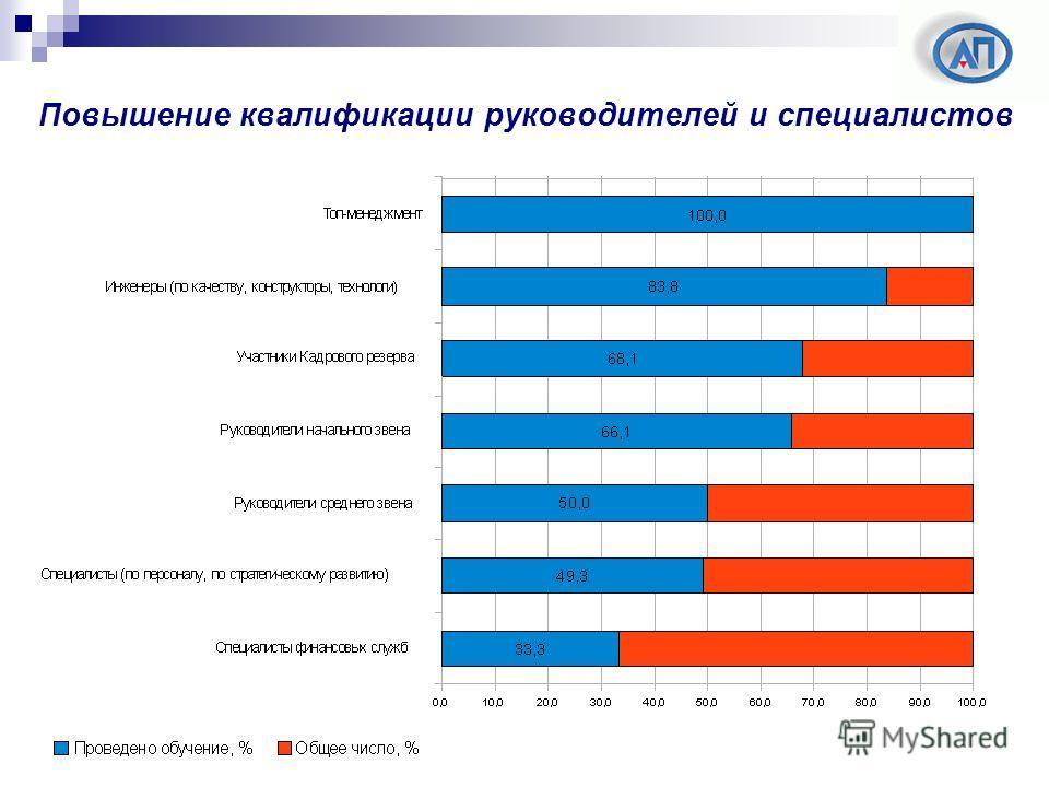 Повышение квалификации руководителей и специалистов