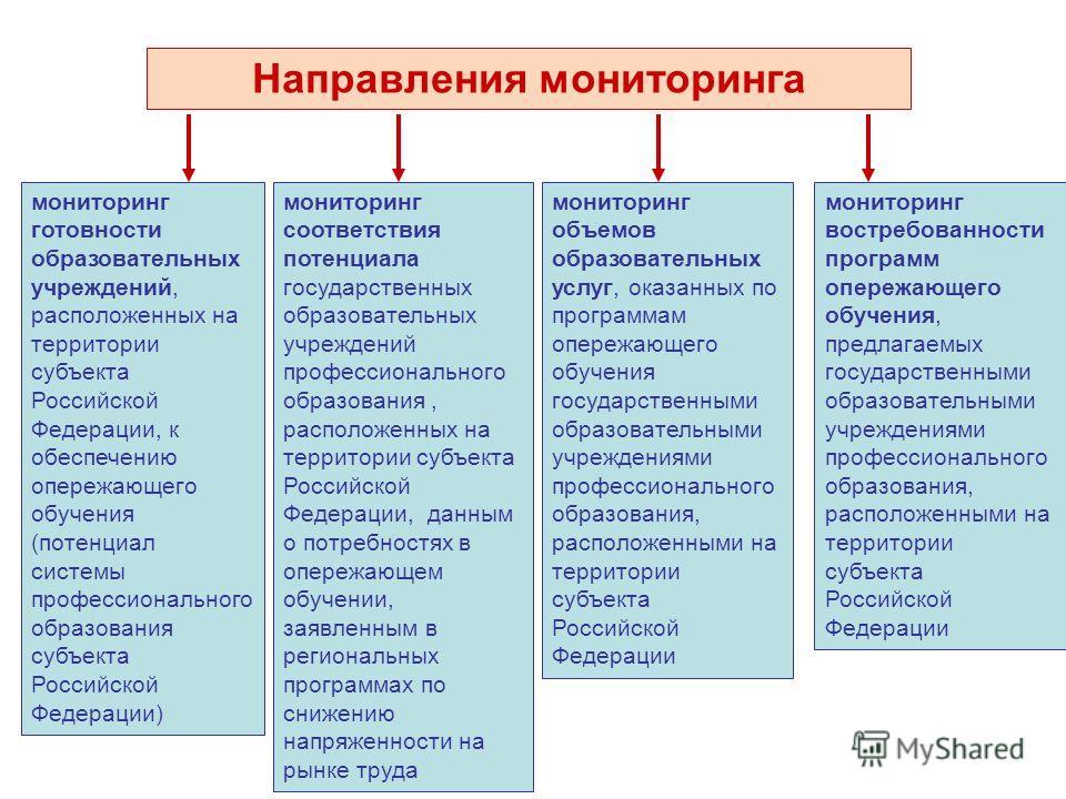 Направления мониторинга мониторинг готовности образовательных учреждений, расположенных на территории субъекта Российской Федерации, к обеспечению опережающего обучения (потенциал системы профессионального образования субъекта Российской Федерации) м