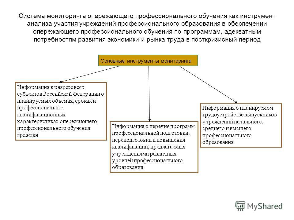 Система мониторинга опережающего профессионального обучения как инструмент анализа участия учреждений профессионального образования в обеспечении опережающего профессионального обучения по программам, адекватным потребностям развития экономики и рынк