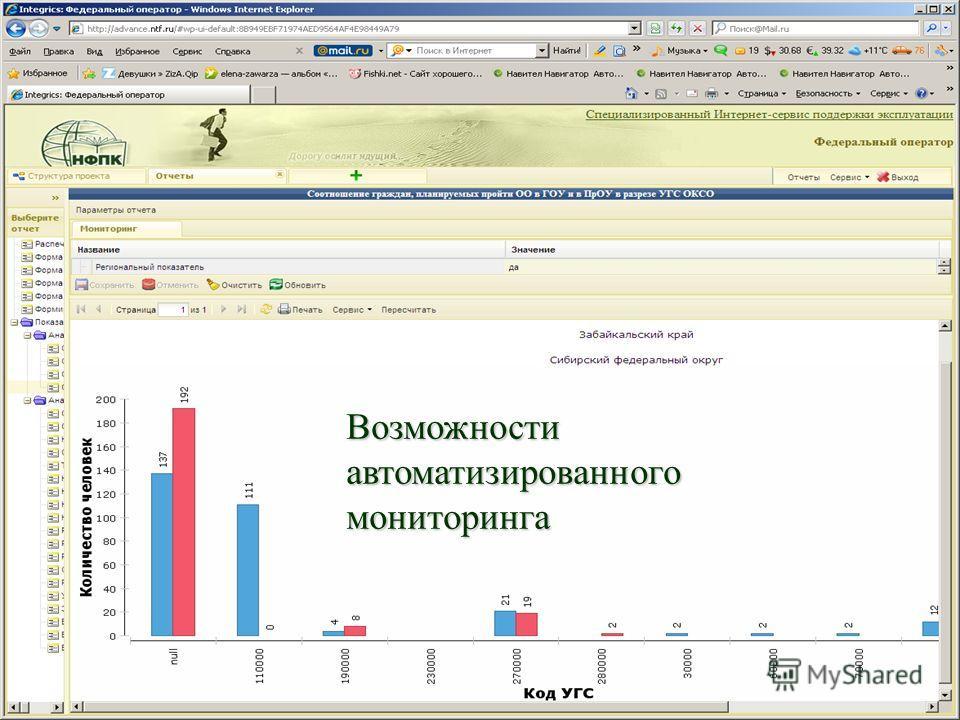 Возможности автоматизированного мониторинга