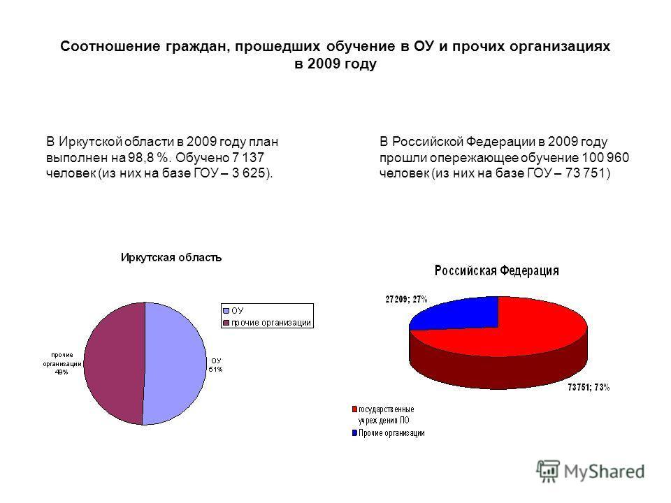 Соотношение граждан, прошедших обучение в ОУ и прочих организациях в 2009 году В Иркутской области в 2009 году план выполнен на 98,8 %. Обучено 7 137 человек (из них на базе ГОУ – 3 625). В Российской Федерации в 2009 году прошли опережающее обучение