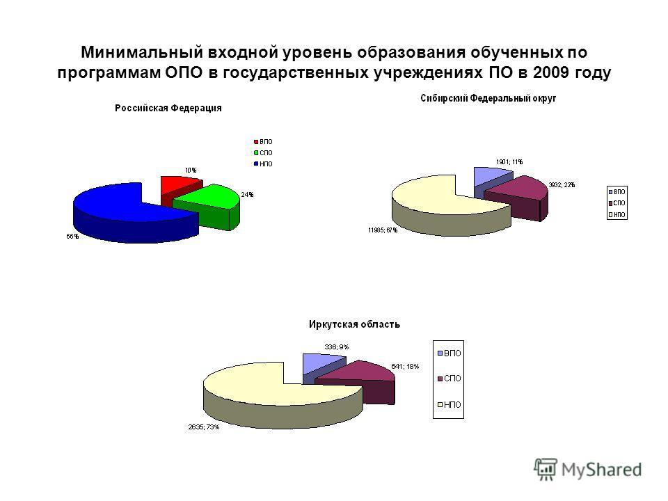 Минимальный входной уровень образования обученных по программам ОПО в государственных учреждениях ПО в 2009 году