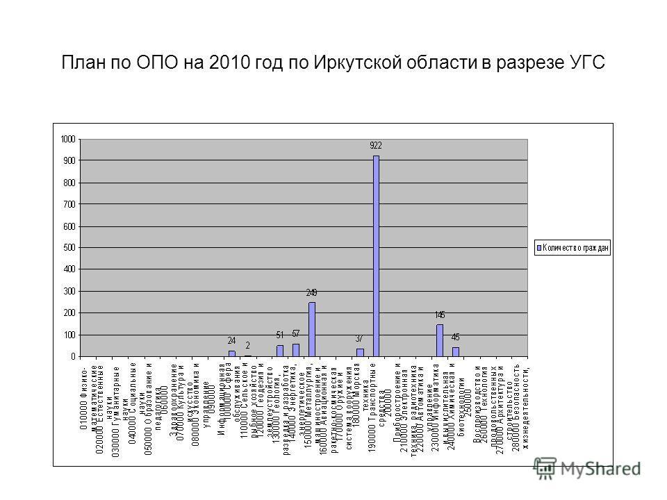 План по ОПО на 2010 год по Иркутской области в разрезе УГС