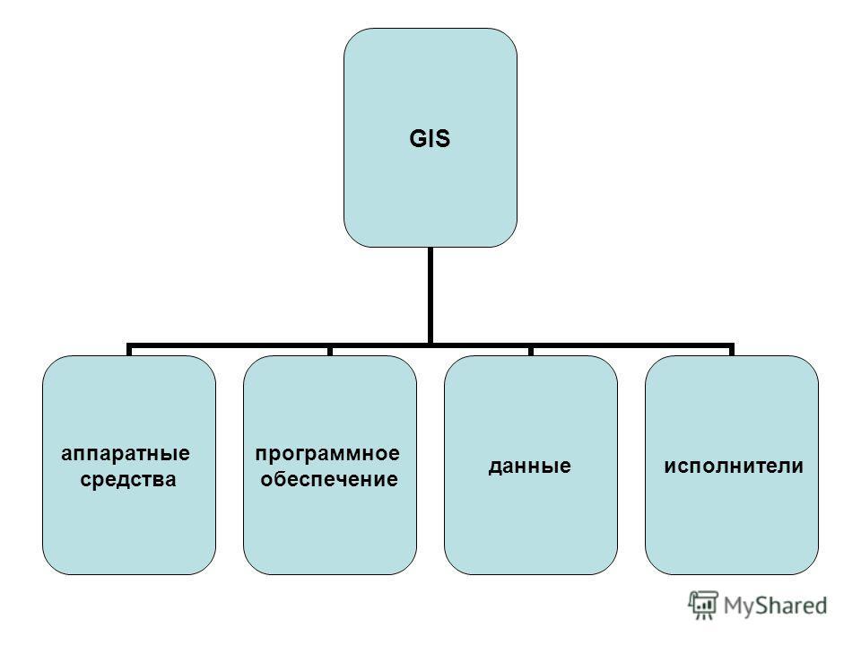 GIS аппаратные средства программное обеспечение данные исполнители