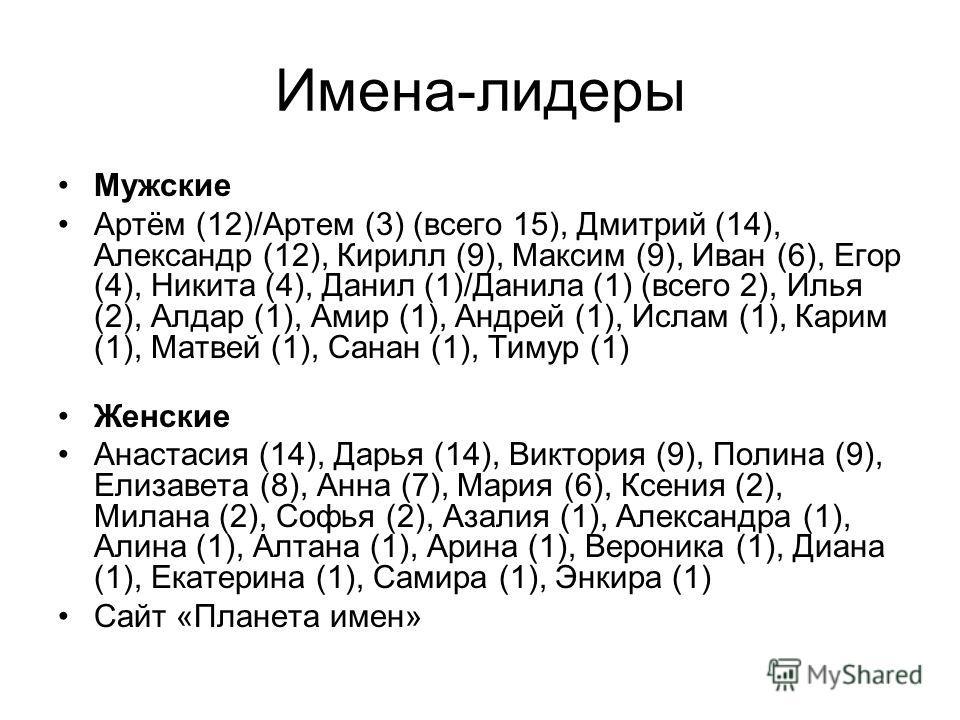 Имена-лидеры Мужские Артём (12)/Артем (3) (всего 15), Дмитрий (14), Александр (12), Кирилл (9), Максим (9), Иван (6), Егор (4), Никита (4), Данил (1)/Данила (1) (всего 2), Илья (2), Алдар (1), Амир (1), Андрей (1), Ислам (1), Карим (1), Матвей (1), С
