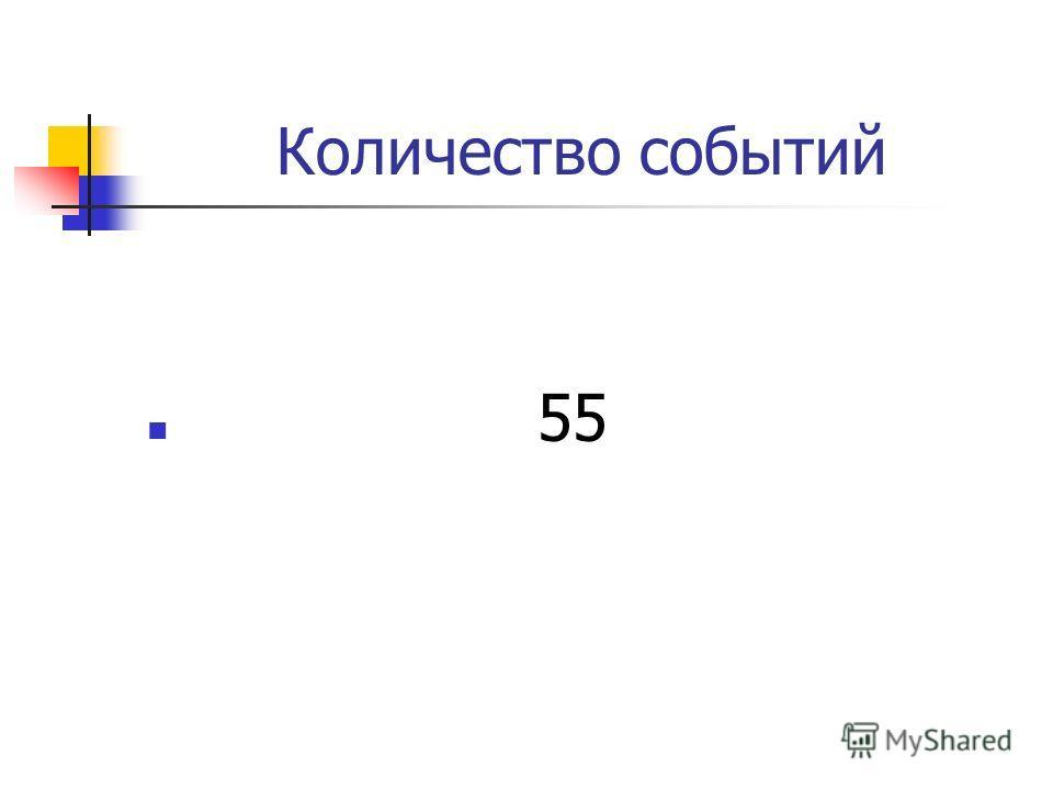 Количество событий 55