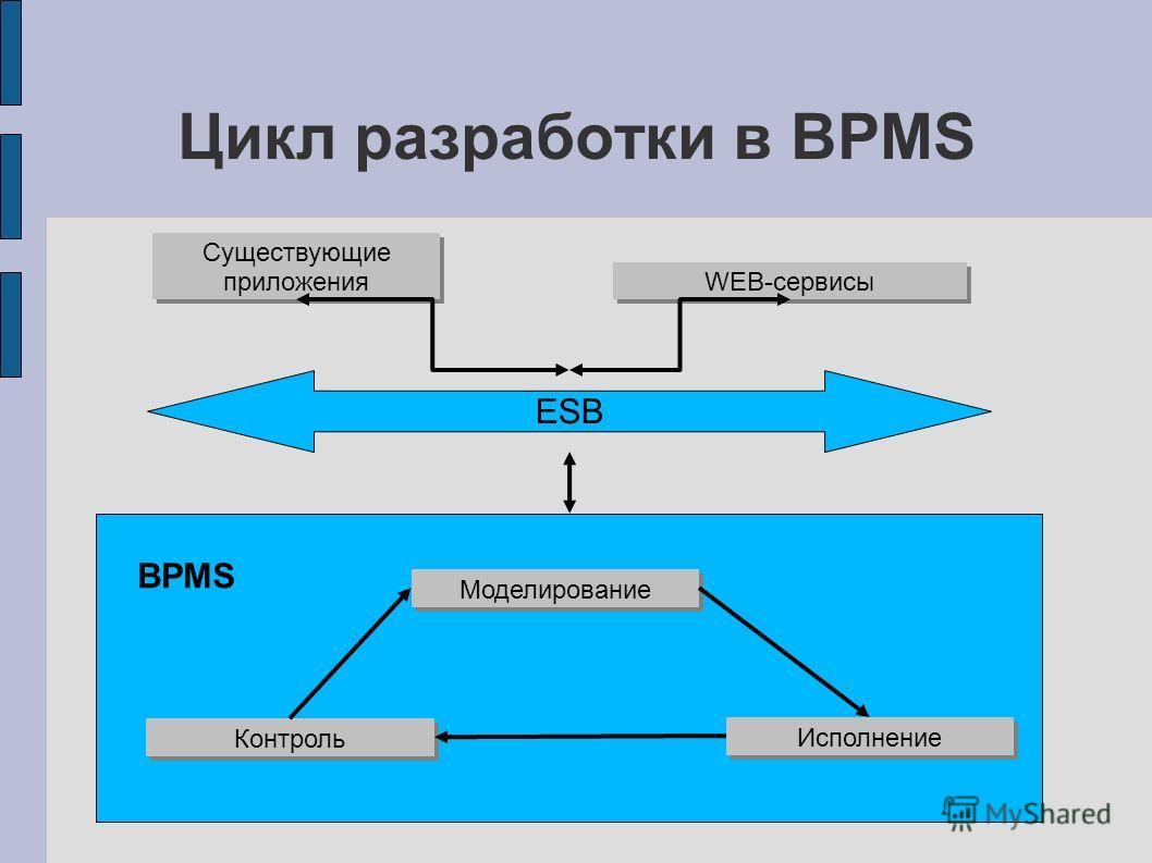 BPMS Цикл разработки в BPMS Моделирование Исполнение Контроль ESB Существующие приложения WEB-сервисы