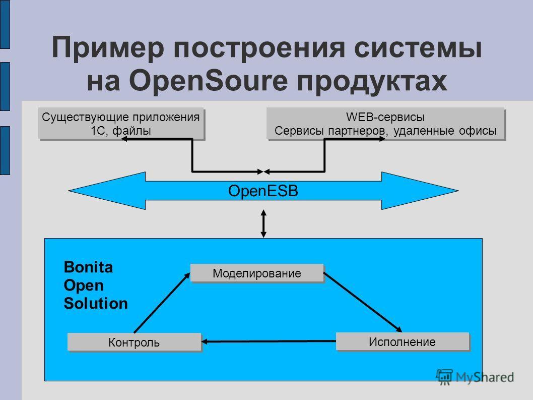 Пример построения системы на OpenSoure продуктах Bonita Open Solution Моделирование Исполнение Контроль OpenESB Существующие приложения 1С, файлы WEB-сервисы Сервисы партнеров, удаленные офисы WEB-сервисы Сервисы партнеров, удаленные офисы