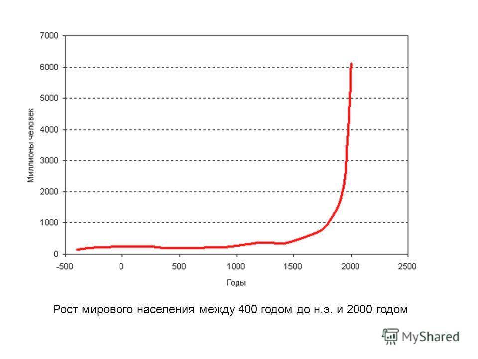 Рост мирового населения между 400 годом до н.э. и 2000 годом